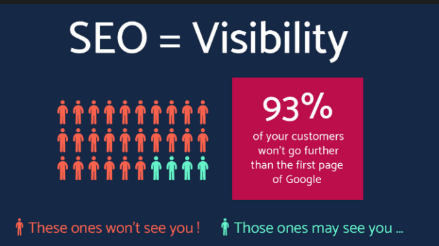 Why You Need SEO for Better Ranking on Google? Benefits of SEO